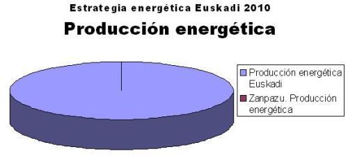 Energía 4
